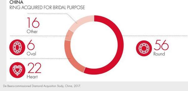 中国消费者对钻石切割方式的喜好调查,56%的中国消费者选择传统的圆形切割.jpg