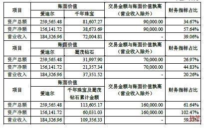 愛迪爾收購2家珠寶公司:撿便宜OR當時標的評估貴了?.jpg