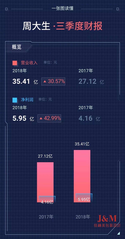周大生前三季度业绩抢眼,净利增42.99%超预期.jpg