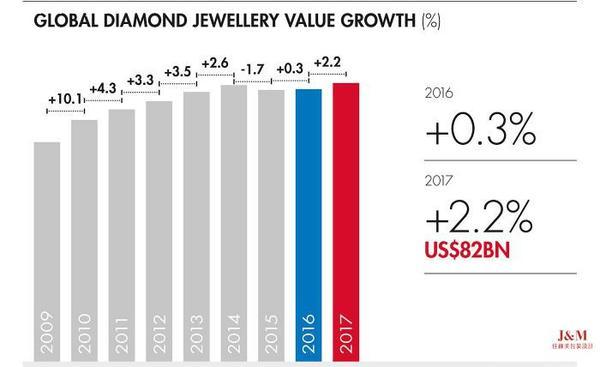 全球钻石珠宝增长.jpg