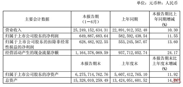 老凤祥上半年营收252.49亿 净利同比增长11.55%.png